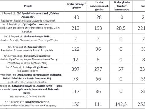 Topory z Najlepszą Inicjatywą Pozarządową Powiatu Rawskiego 2018