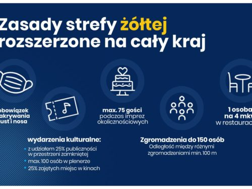 Od 10 października cała Polska w żółtej strefie. Jakie zasady będą obowiązywać?